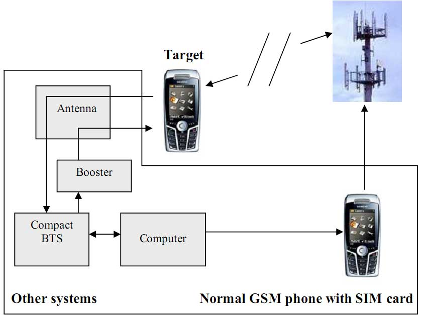 Semi active GSM Monitoring System, GSM interceptor, Multi